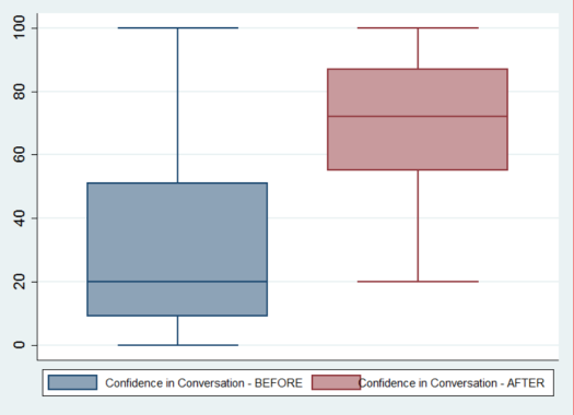 Box Plot -- Confidence in Conversation